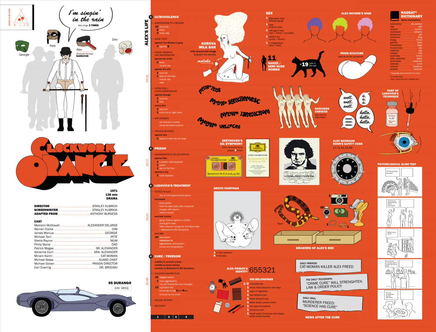 Clockwork Orange Infographic