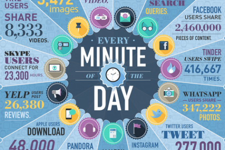 Data Never Sleeps 2.0 Infographic