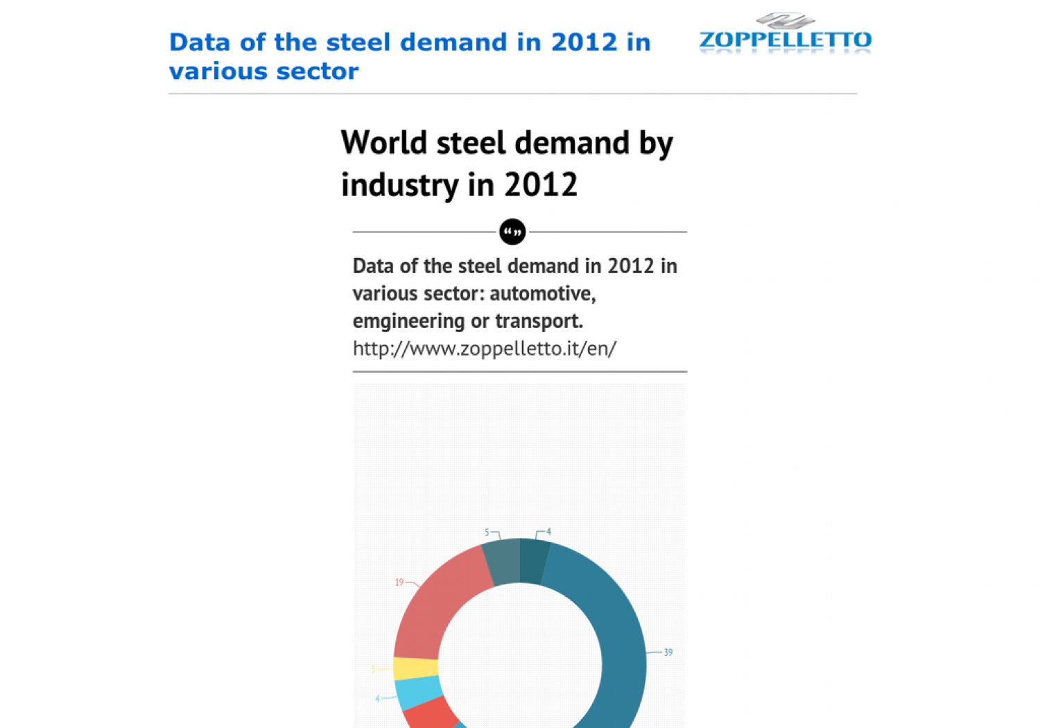 Data of the steel demand in 2012 in various sector Infographic