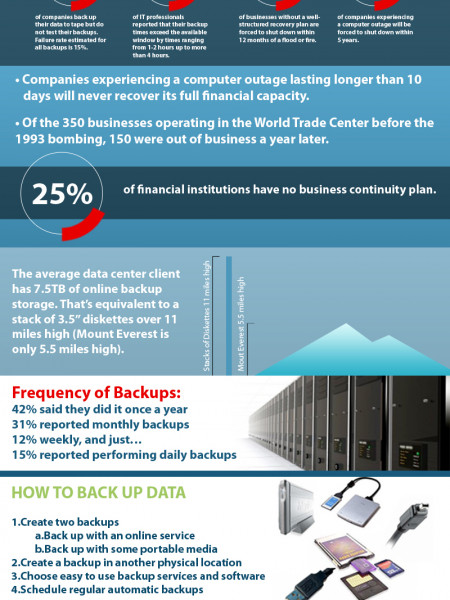 Data protection: What's your backup plan? Infographic