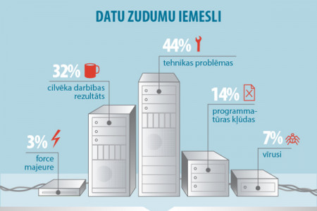 Data security - guaranty of Your business stability Infographic