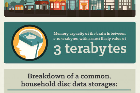 Data Storage: From Punch Cards To Holograms Infographic