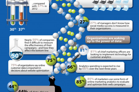 Data: The Key to Cracking the Customer DNA Code Infographic
