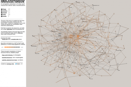 Data Visualization Network of References Infographic
