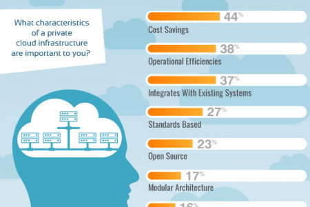Database Usage in the Public and Private Cloud: Choices and Preferences Infographic