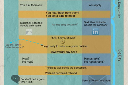 Dating & Interviewing Infographic