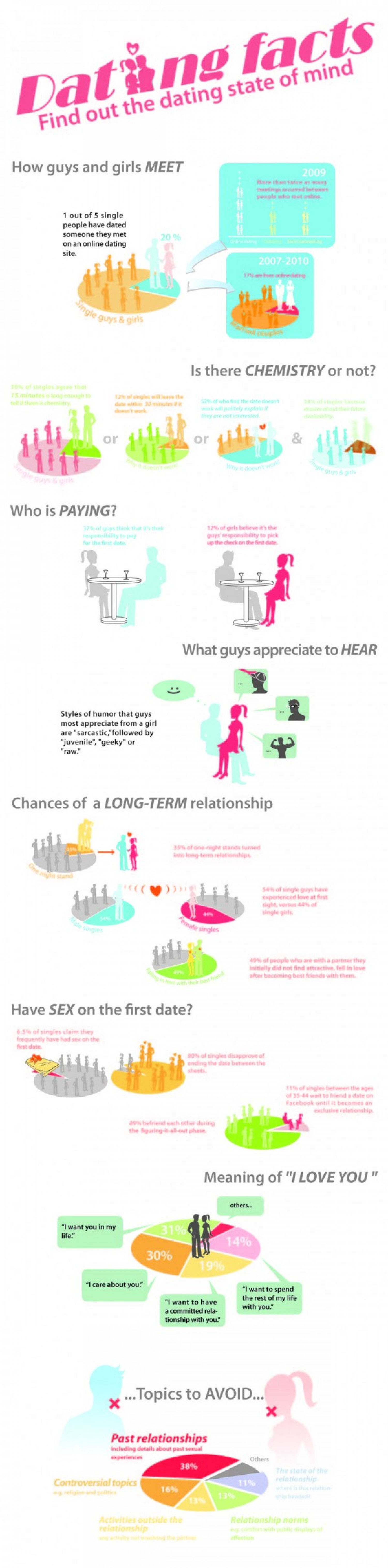 Dating Facts to Understand the Dating Scene Infographic