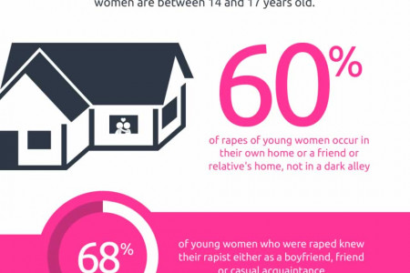 Dating Violence In America Infographic