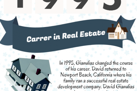 David Gianulias is a Successful Businessman Infographic