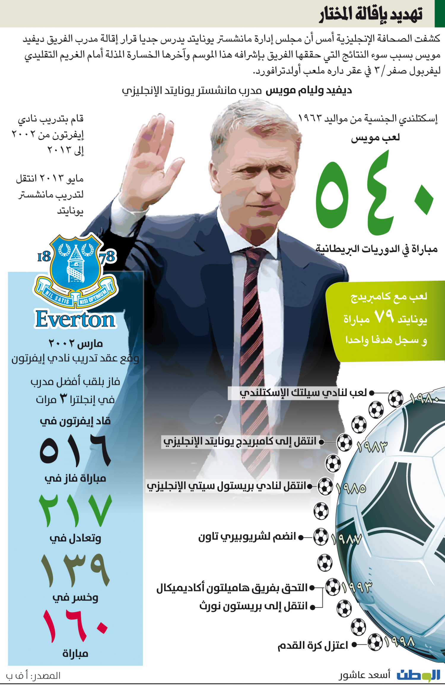 David Moyes  Infographic