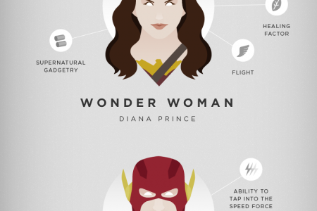 Dawn of Justice Infographic