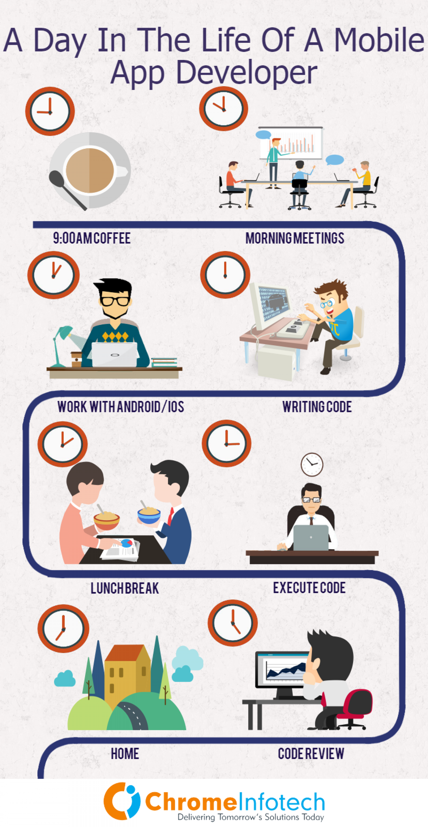 Day Life Of A Mobile App Developer  Infographic
