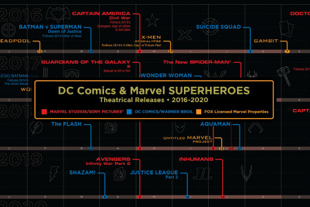 DC Comics & Marvel Superheroes Theatrical Releases • 2016-2020 Infographic