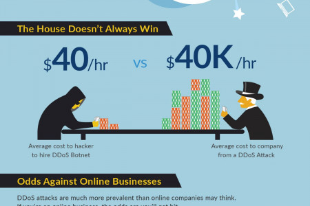 DDoS Attackers Double Down on Gambling Sites Infographic