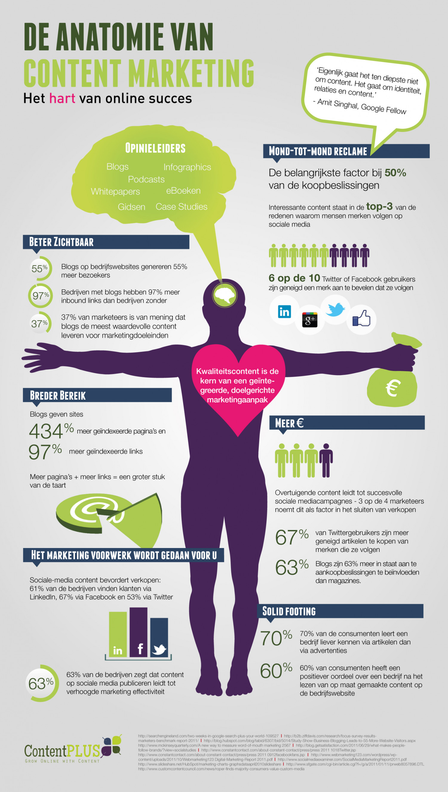 De Anatomie van Content Marketing Infographic