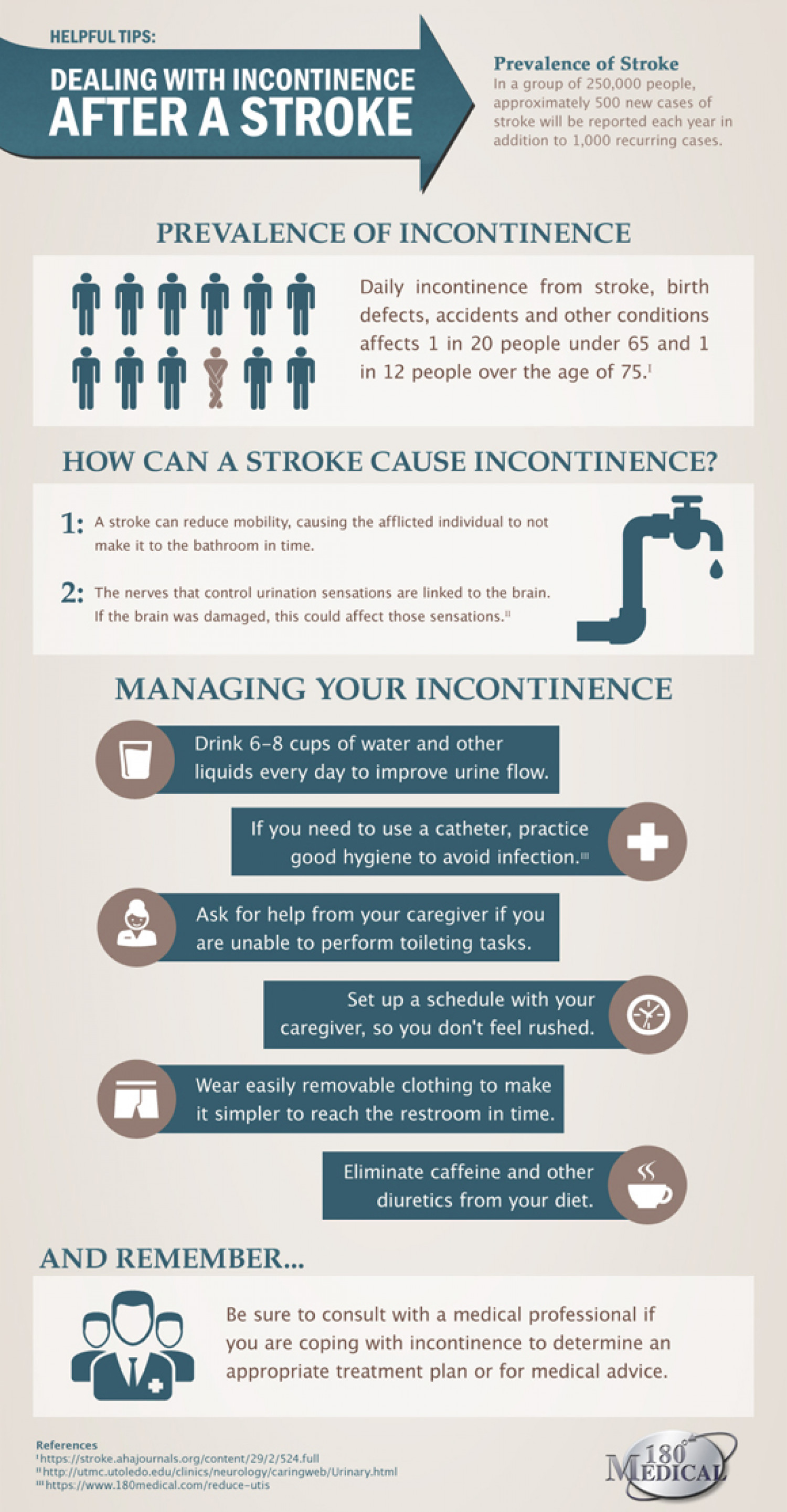 Dealing With Incontinence After A Storke Infographic
