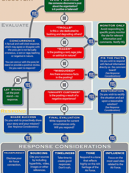 Dealing with Negative Information Infographic