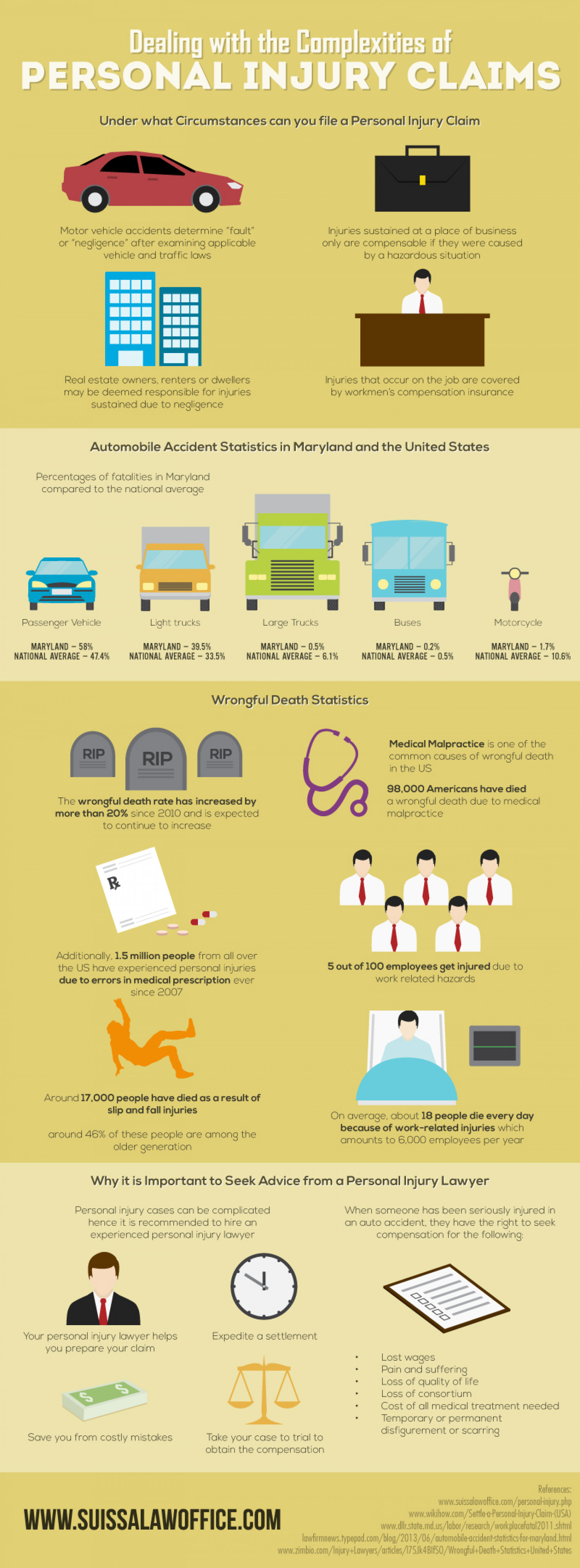 Dealing With The Complexities of Personal Injury Claims Infographic