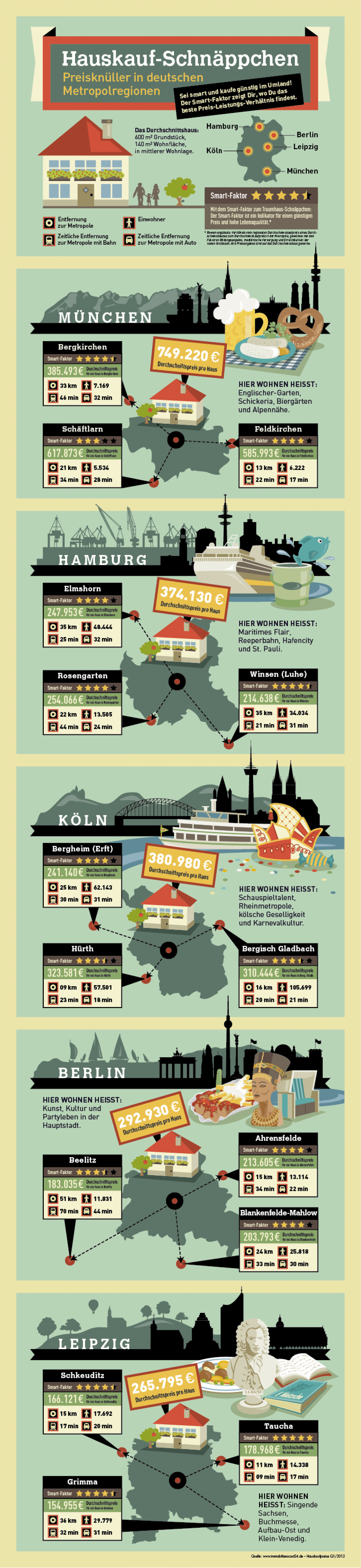 Deals on Houses in Germany Infographic