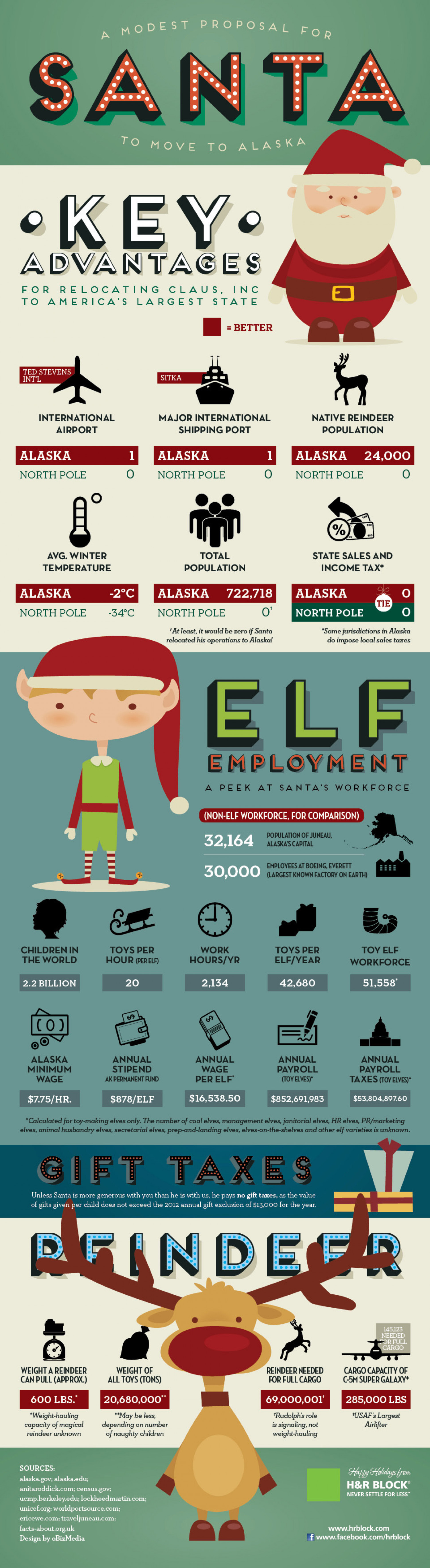 Dear Santa, Forget the North Pole. Move To Alaska Infographic
