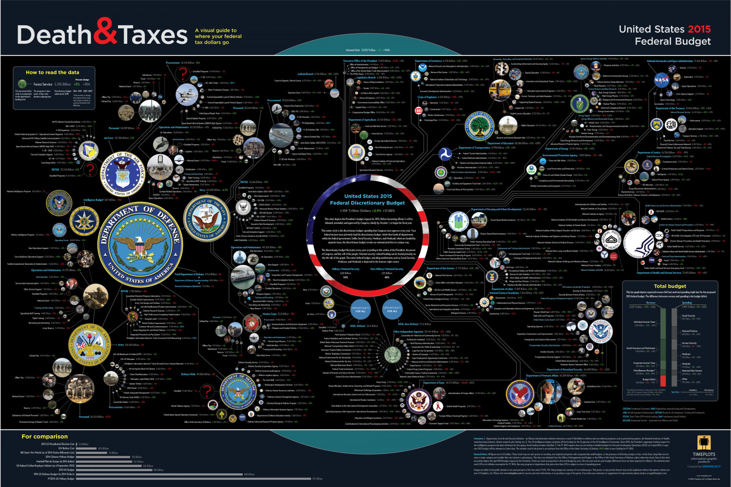 Death and Taxes 2015 Infographic