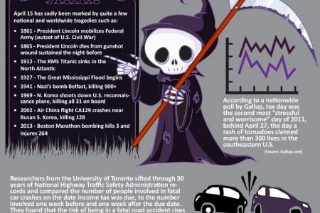 Death and Taxes Infographic
