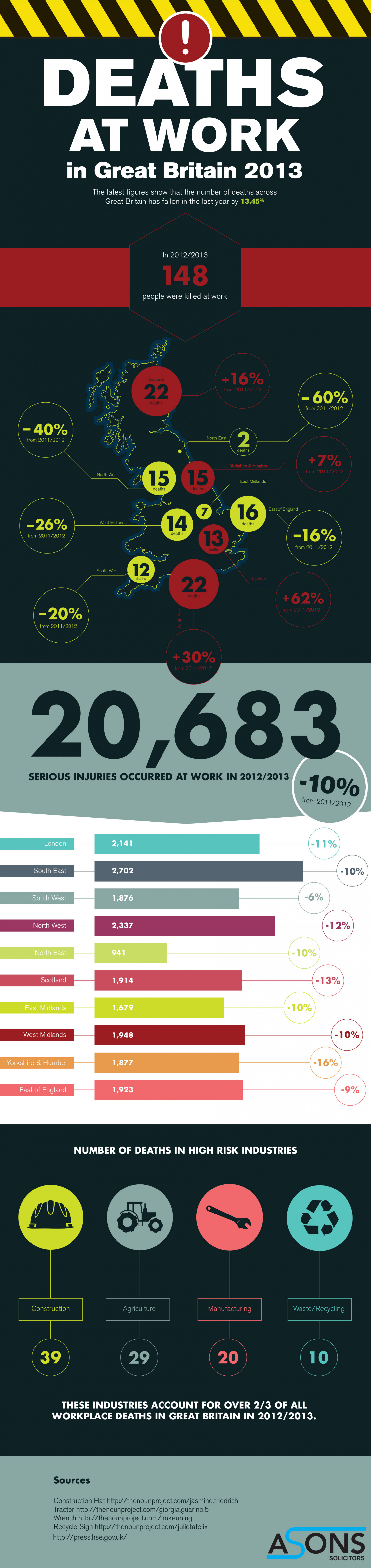 Deaths at Work Infographic
