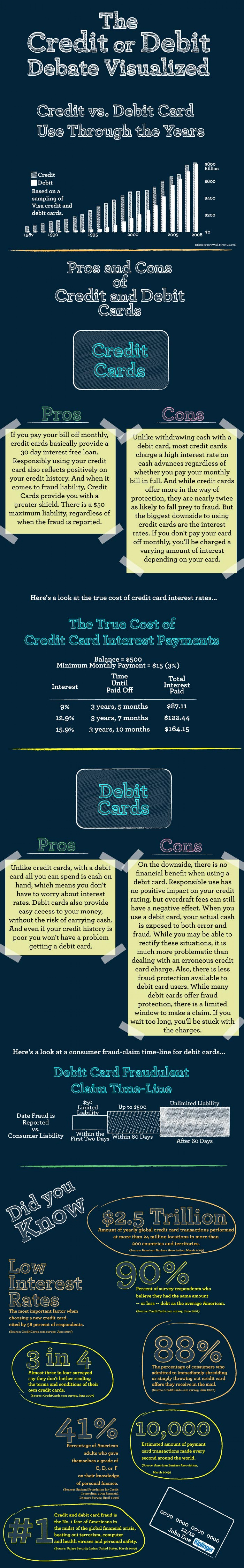 credit cards vs debit cards Understand the differences of a debit card vs credit card and identify some of its strength such as no charged interest fees and no risk of overspending  finder au level 10, 99 york st .