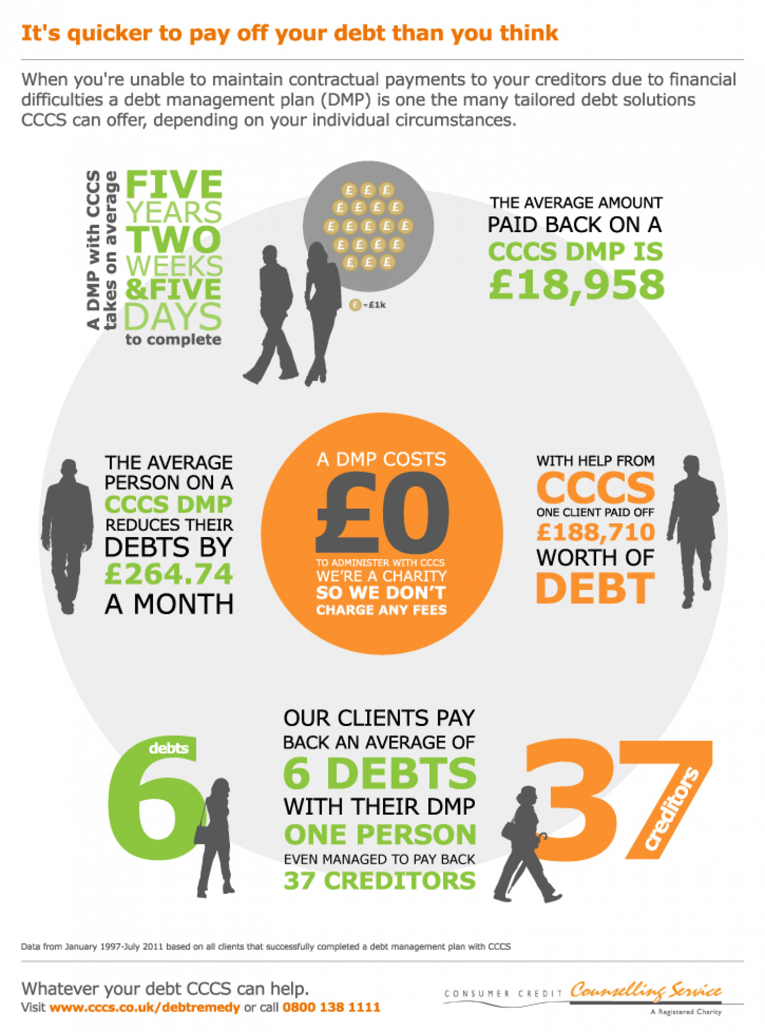 Debt Management Plan Benefits  Infographic