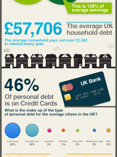 Debt Problems in the U.K.: Facts and Figures Infographic