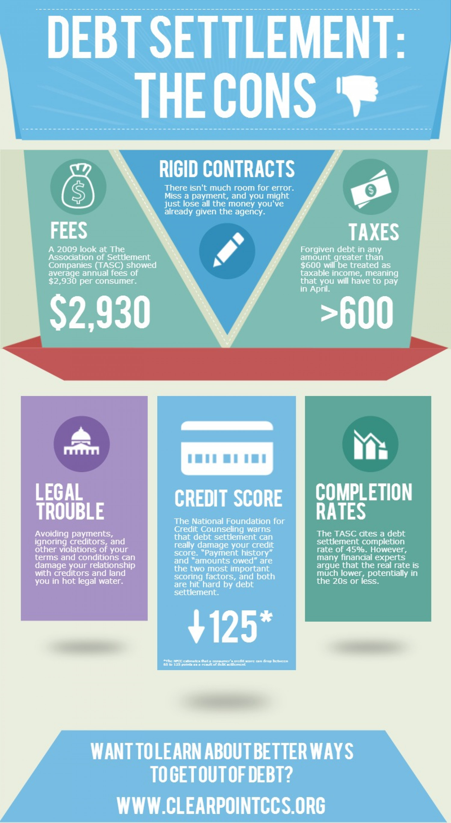 Debt Settlement: The Cons Infographic