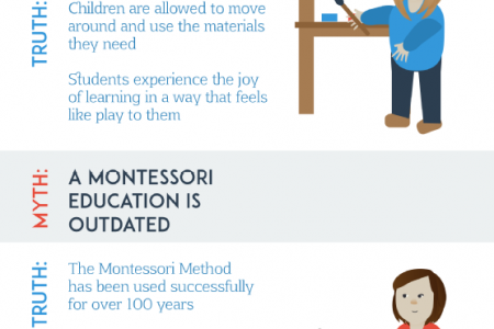 Debunking Common Montessori Myths Infographic