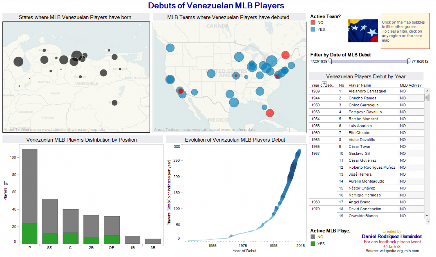 Debut of MLB Venezuelan Players Infographic