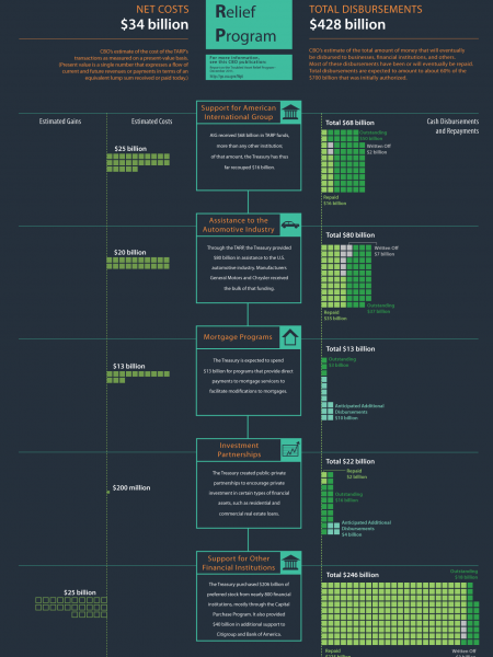December 2011 - Misunderstood Finance Infographic