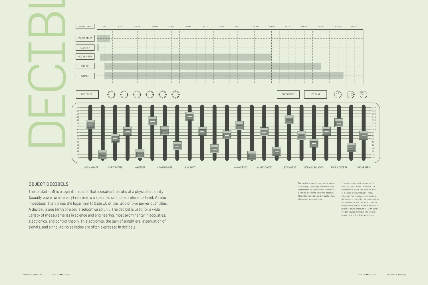Decibel Soundboard Infographic