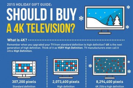 Deciding whether to buy a 4K TV this holiday? Infographic