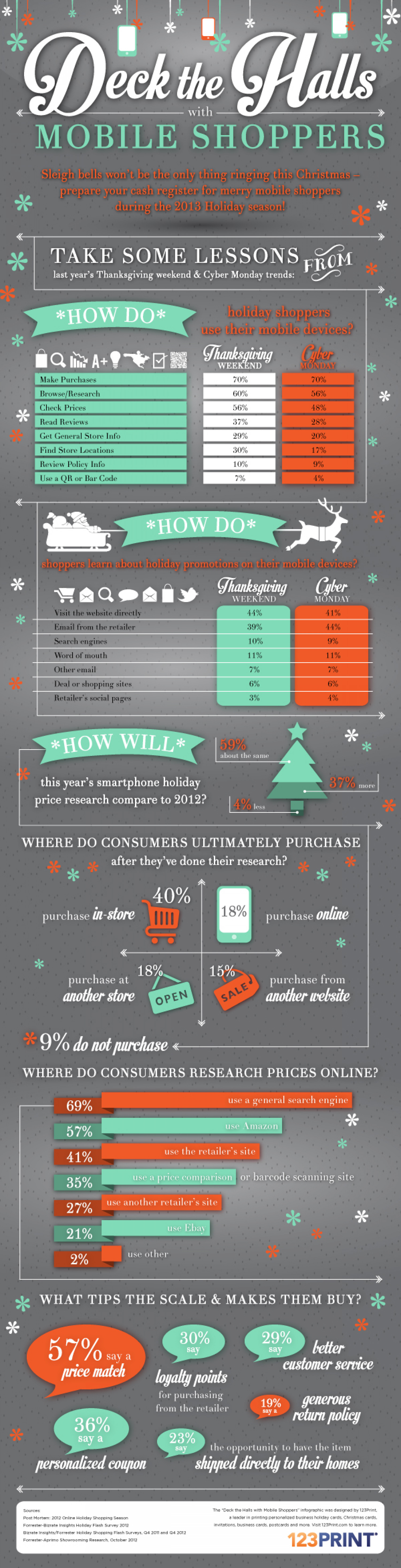 Deck the Halls with Mobile Shoppers Infographic