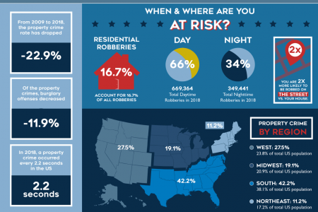 Decline in Property Crime in the USA Infographic