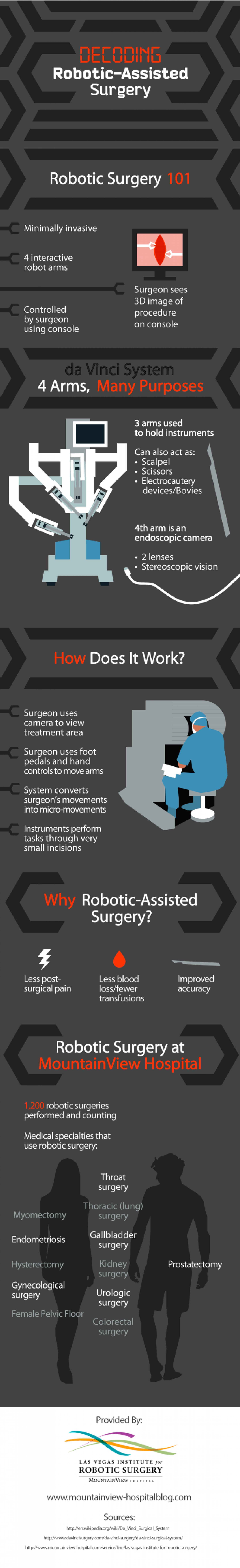 Decoding Robotic-Assisted Surgery  Infographic