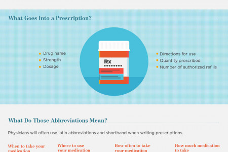 Decoding Your Prescriptions: Undestanding Pharmacy Abbreviations Infographic