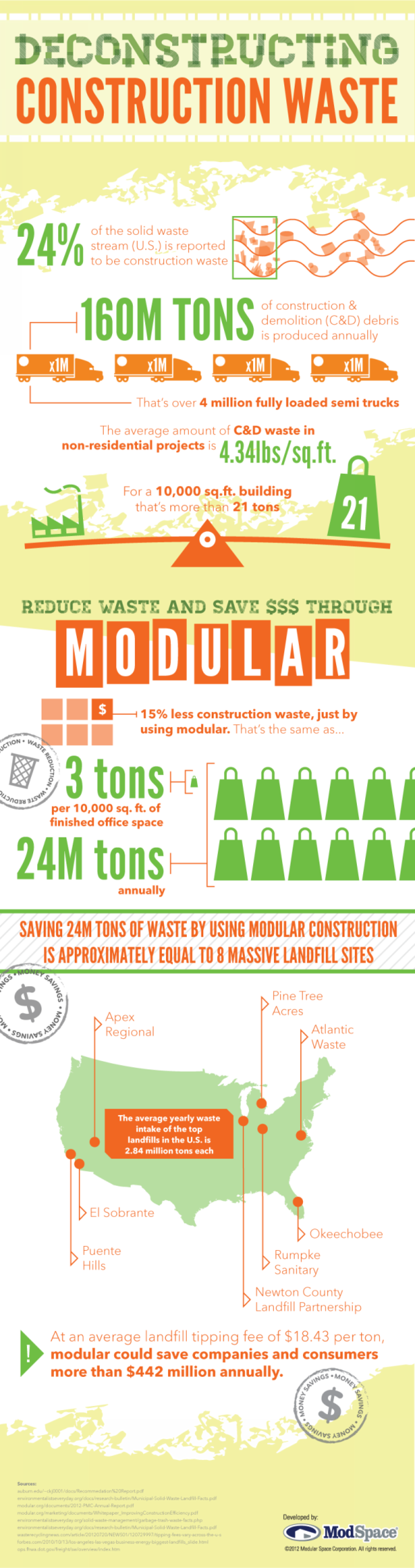 Deconstructing Construction Waste and Saving Big with Modular Infographic