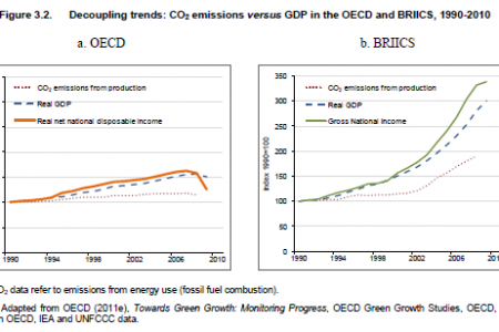 Decoupling trends: CO2 emissions versus GDP in the OECD and BRIICS, 1990-2010 Infographic