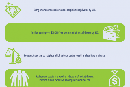 Decreasing the Risk of Divorce Infographic