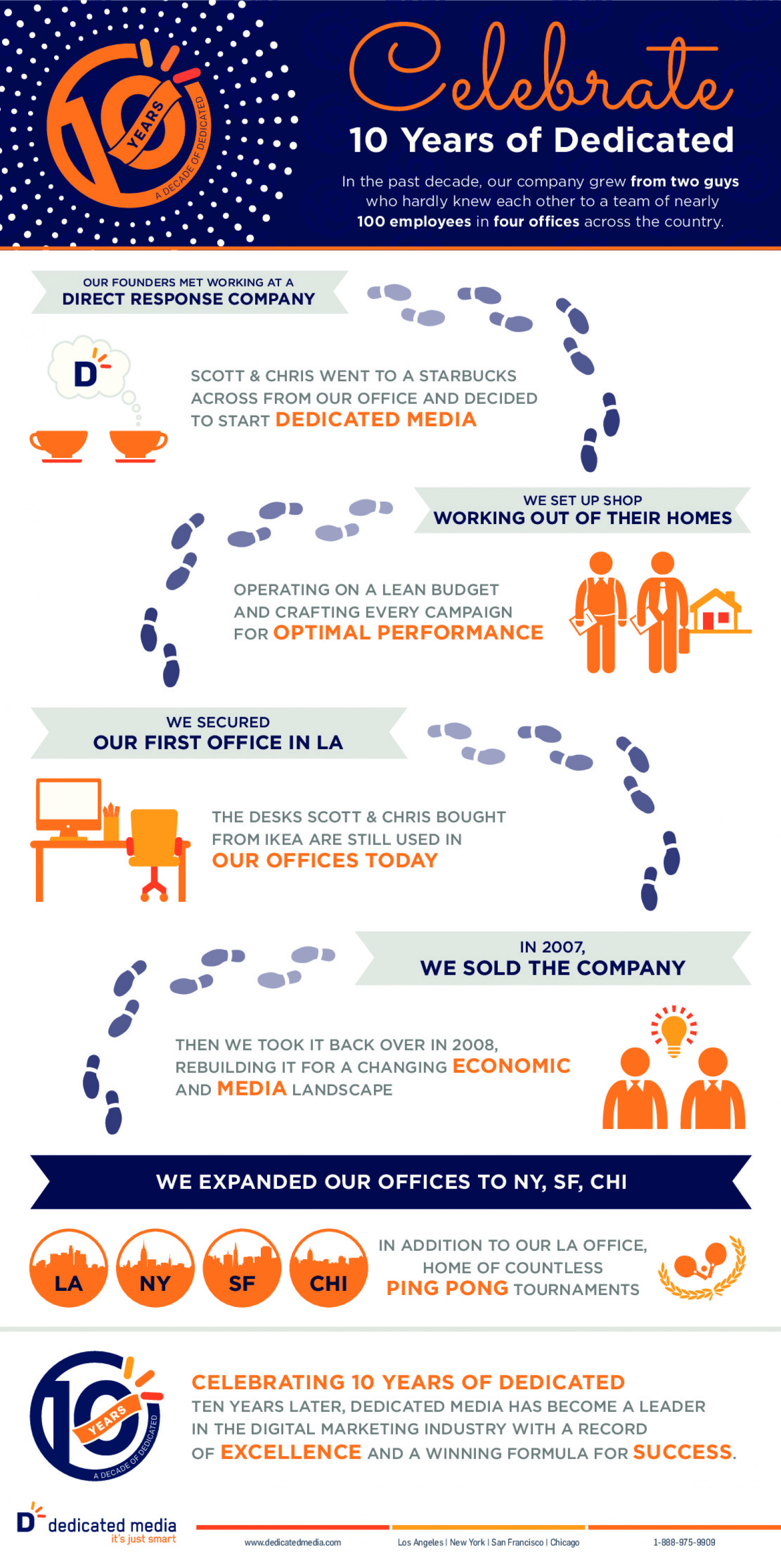 Dedicated Media Celebrates 10 Years Infographic