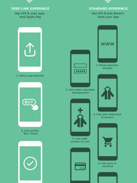 Deep Linking and iOS 9: The Missing Link in Your Mobile Strategy Infographic