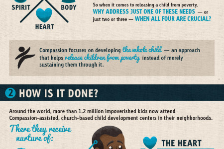 Defeating Poverty Through Holistic Development Infographic