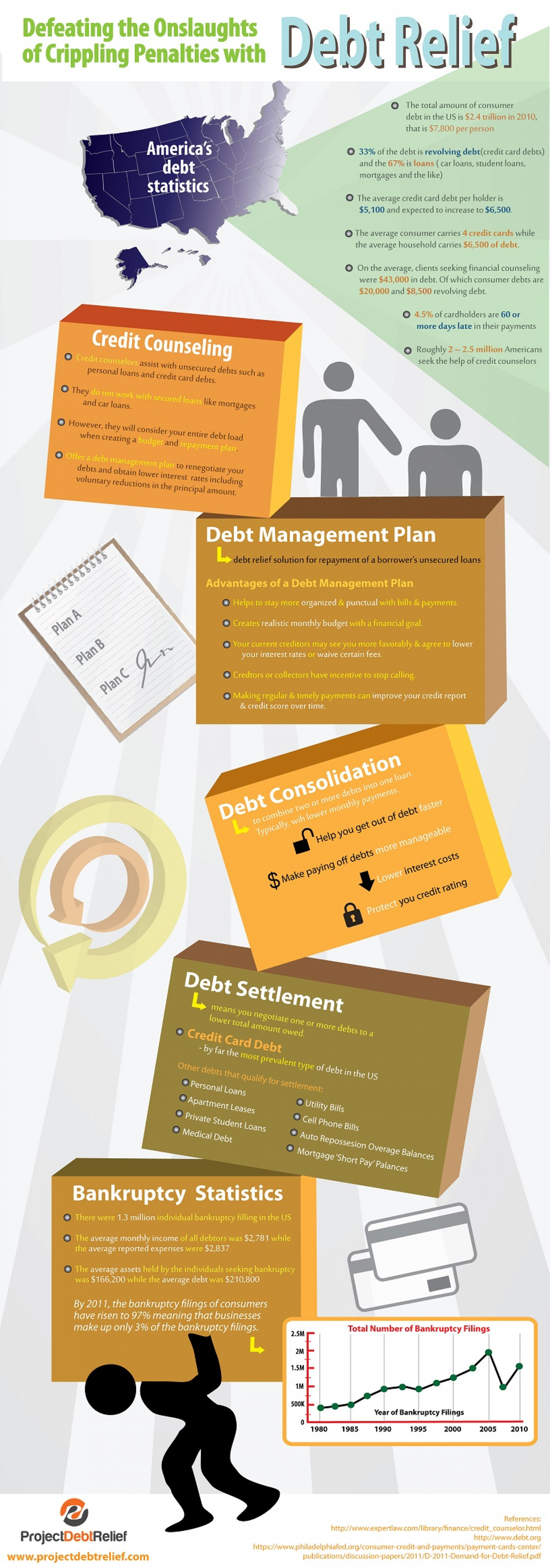 Defeating the Onslaughts of Crippling Penalties with Debt Relief Infographic