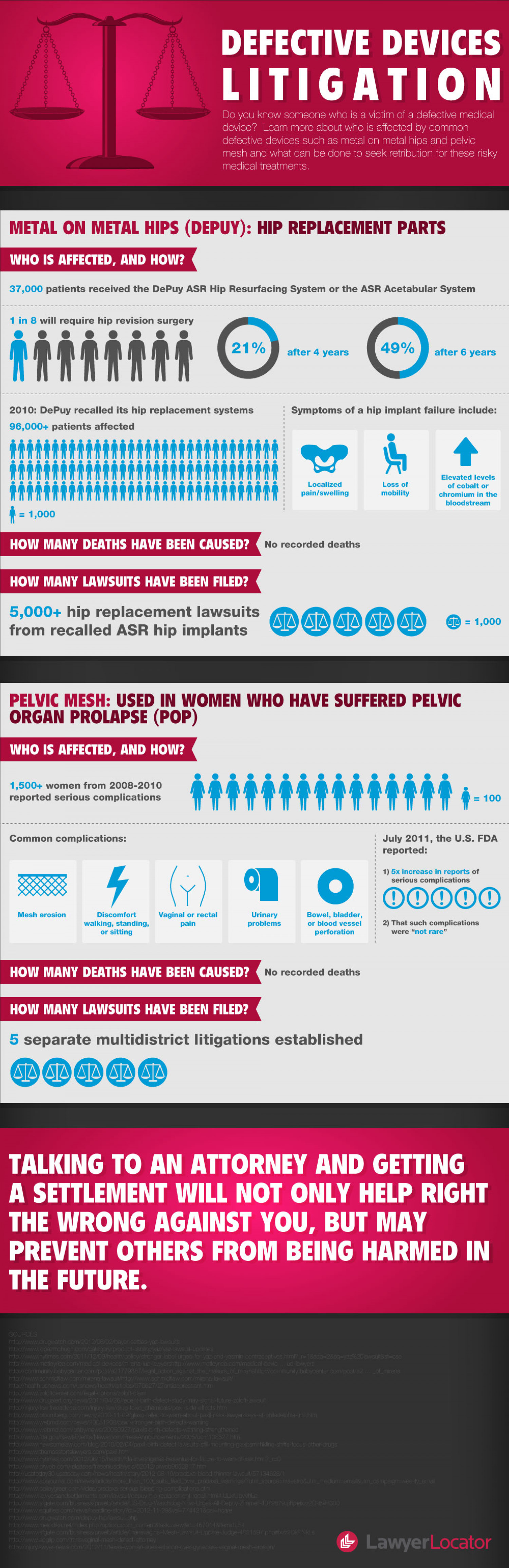 Defective Devices Litigation Infographic Infographic