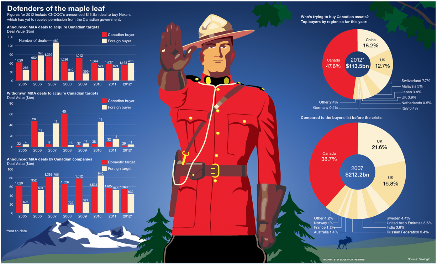 Defenders of the Maple Leaf Infographic