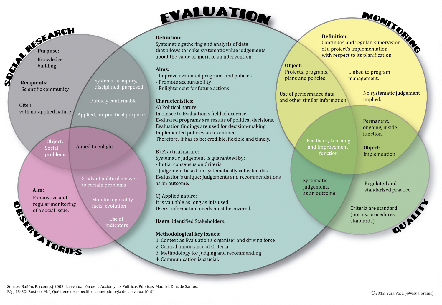 Defining Evaluation discipline Infographic